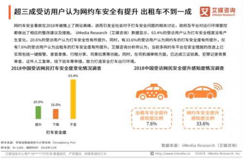 网约车安全整改受认可 用户安全感知提升是出租车4倍