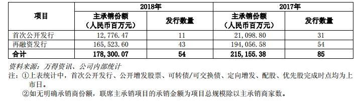 龙头券商中信证券去年净利93.9亿,同比减少17.87%