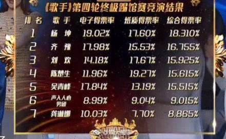 歌手2019陈楚生踢馆成功最新排名是怎样的?杨坤第一龚琳娜被淘汰