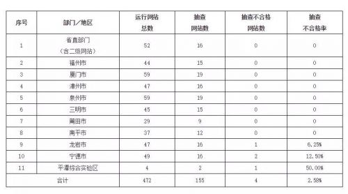 2019年第一季度福建省政府网站抽查情况:4家不合格