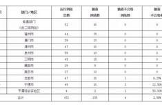 2019年第一季度福建省政府網站抽查情況:4家不合格