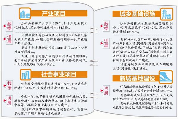 福建新闻网市重点项目冲刺首季开门红 1月至2月完成投资141.99亿元