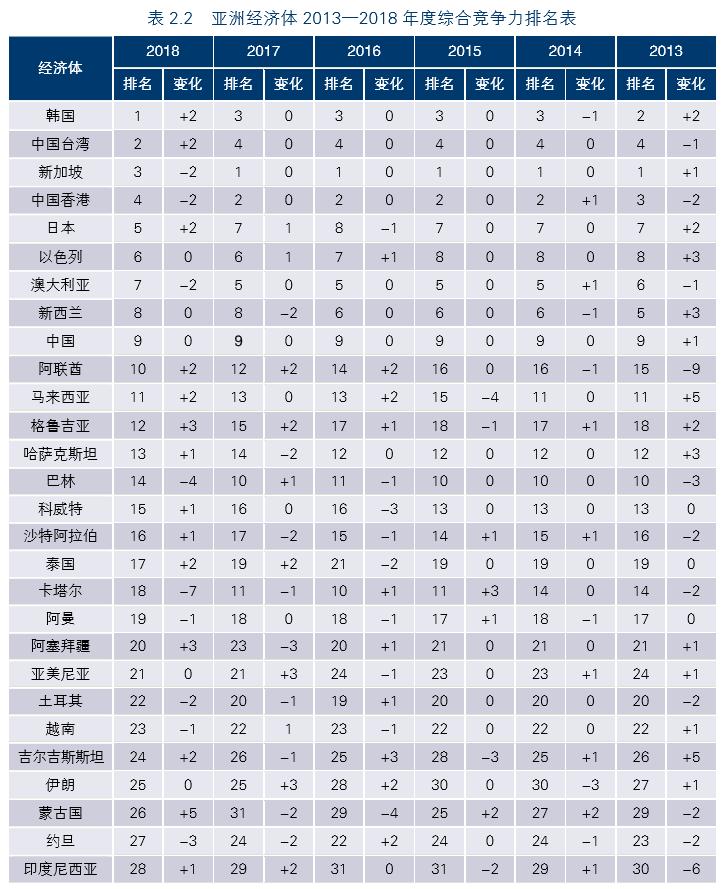 亚洲竞争力报告2019|亚洲竞争力报告怎么回事 什么是亚洲竞争力 第一是谁中国第几