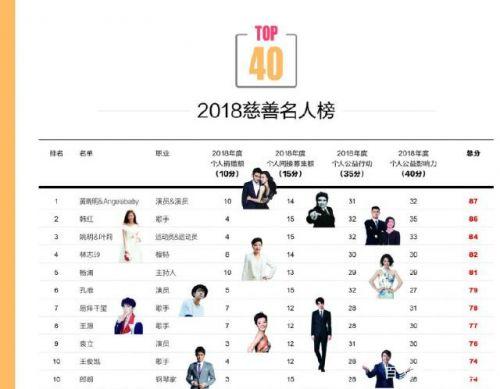中国慈善名人榜出炉都有哪些明星上榜?2018年哪个明星捐钱最多