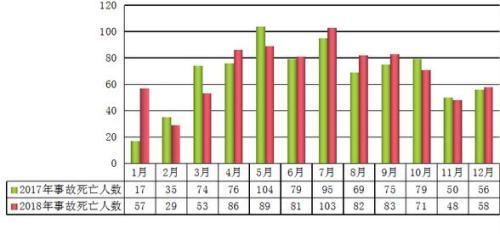 2018年全国发生房屋市政工程生产安全事故734起