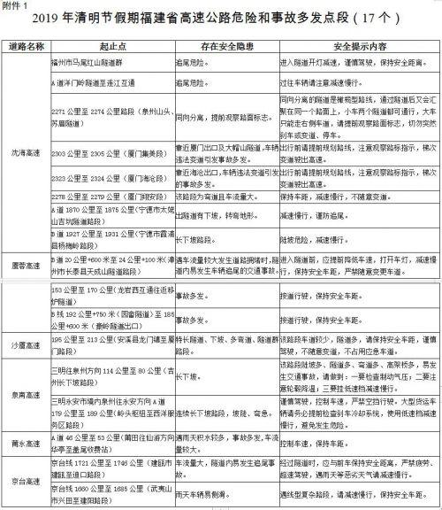 福建交警12123官网_福建交警发布2019年清明节假期交通安全出行提示