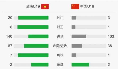 [国青0-1越南www777]国青0-1越南比赛回顾 全场中国队只有3脚射门