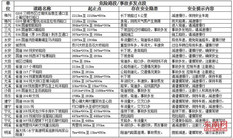 """三明交警发布2019年清明小长假""""两公布一提示"""""""