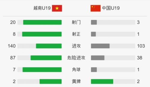 国青0-1越南