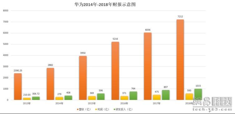 华为2018年财报:净利润593亿元,同比增长25.1%