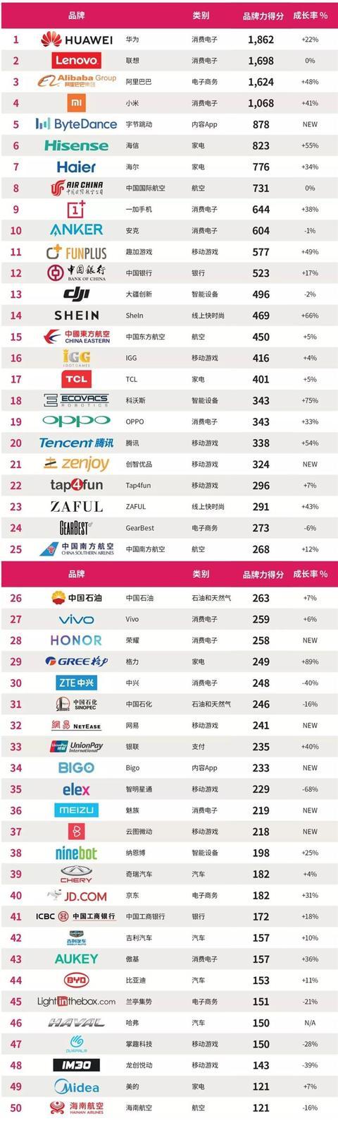 2019年BrandZ中国出海品牌50强出炉:华为榜首
