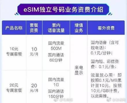 SIM卡再见是什么意思什么梗?相比SIM卡eSIM有什么不同和特点