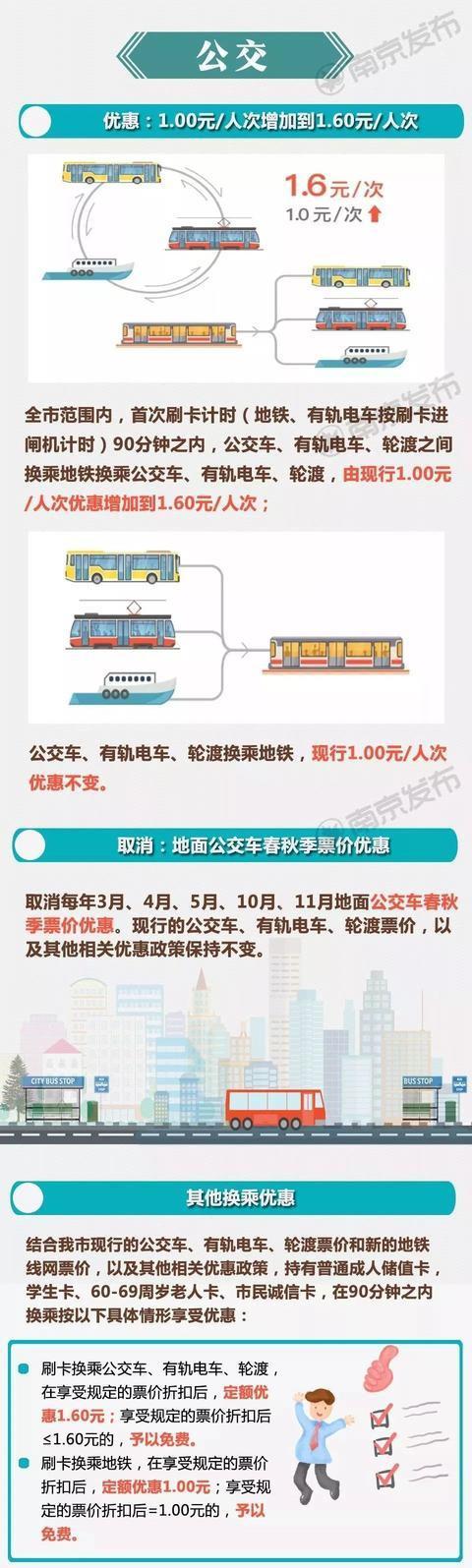 南京地鐵漲價怎么回事?南京地鐵為什么漲價漲了多少最新票價曝光