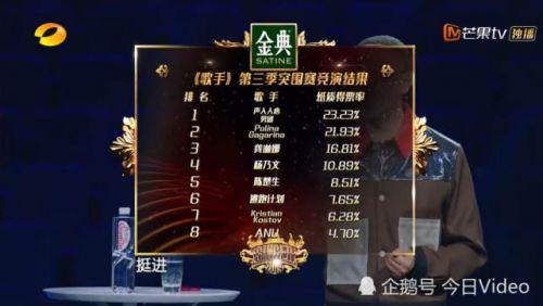 歌手2019总决赛名单出炉 歌手2019第12期突围赛排名