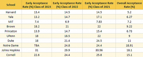美國名校錄取率持續走低 大陸申請難獲錄取