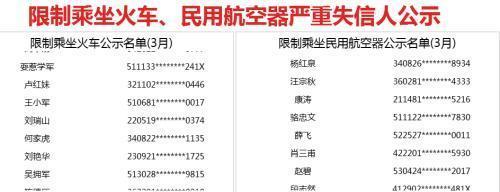 3月失信黑名单:新增533人限乘火车 692人限乘飞机