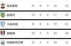 英超第二支降级队是什么情况 英超还有哪只球队降级了