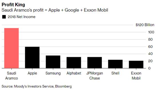 全球最会赚钱公司具体什么情况? 全球最会赚钱公司是哪个?