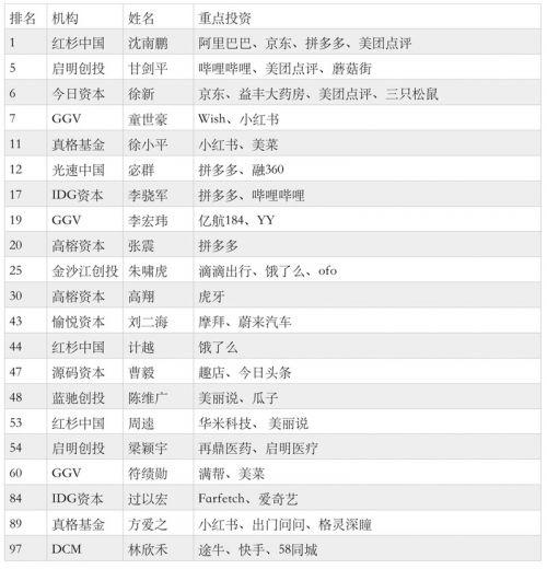 全球第一创投人是谁沈南鹏资料简历背景 中国最佳创投人榜单