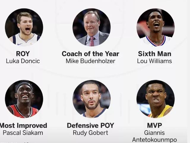 ESPN预测六大奖项,字母哥当选MVP,最佳防守球员悬念最大