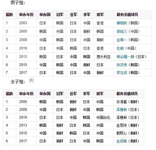 东亚杯赛程出炉:男足首战日本、女足首战韩国,男足别拖后腿啊
