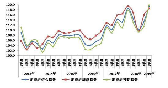 一季度北京消费者信心指数创新高 传统节庆成强大引擎