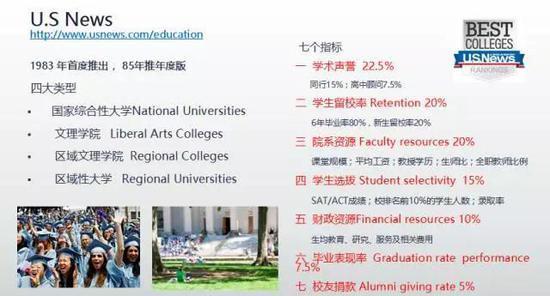 美国大学排行榜解析 助留学生找到适合的高校