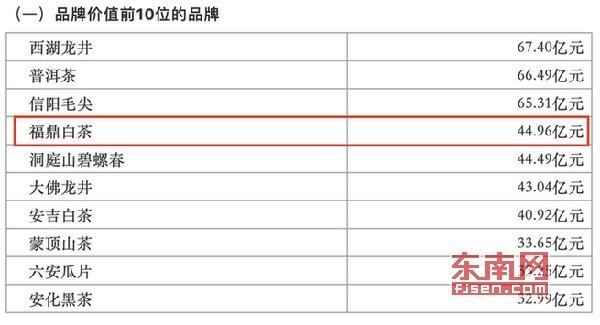 福鼎白茶再次上榜中国茶叶区域公用品牌价值十强