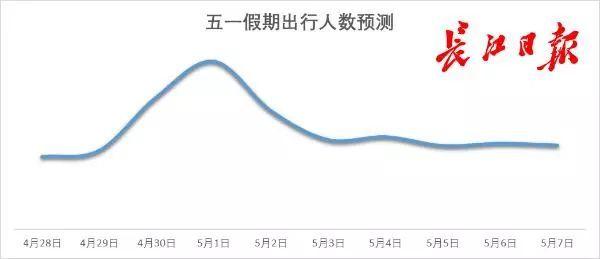 """""""五一""""国内游人次预计比清明多五成,超半数武汉游客选择拼假出游"""
