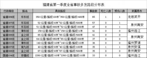 福建交警曝光全省第一季度十大道路交通事故多发路段