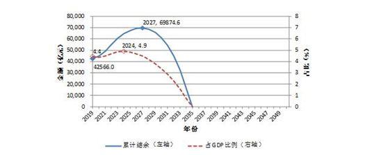 养老金2035将耗尽是真的吗?养老金为什么会在2035耗尽要怎么做