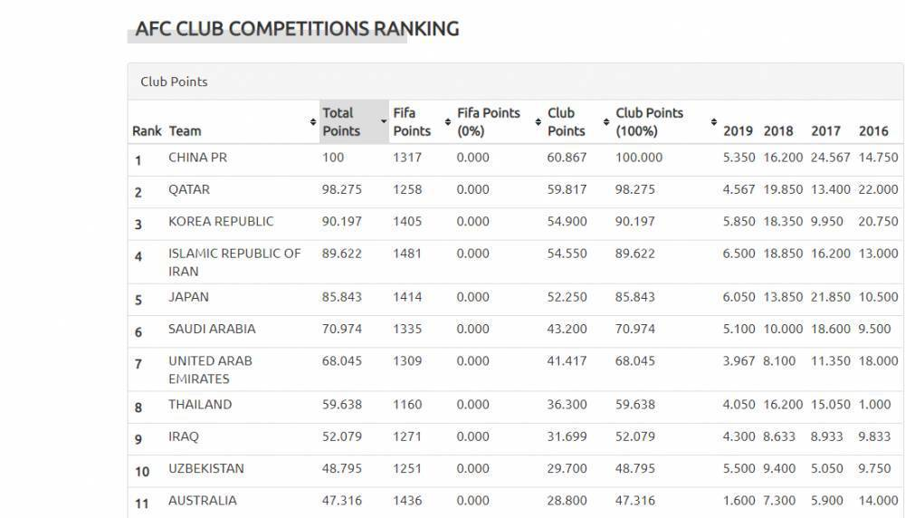不再担心国足拖后腿 亚足联联赛排名中超亚洲第1
