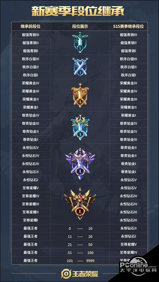 王者荣耀S15段位继承表规则介绍 s15赛季段位怎么掉?