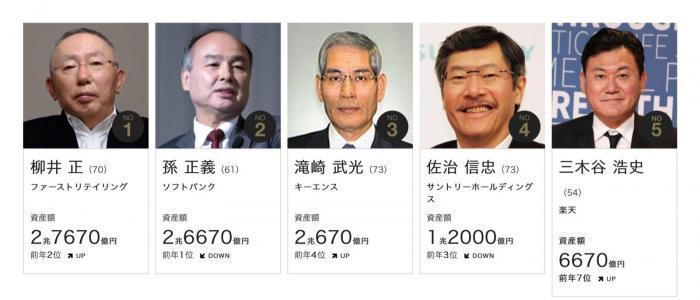 优衣库老板成日本首富什么情况 优衣库老板是谁个人资料介绍