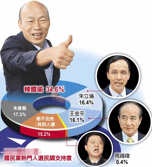 国民党最新民调:韩国瑜支持度34.6% 胜朱立伦王金平总和
