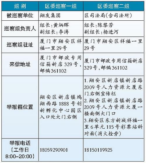 厦门翔安区委第七轮第二批巡察启动 巡察时间1个月左右