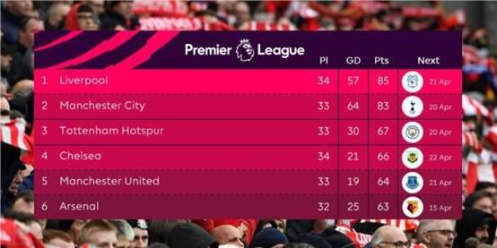 利物浦战胜切尔西2-0 曼城紧追利物浦形势紧迫