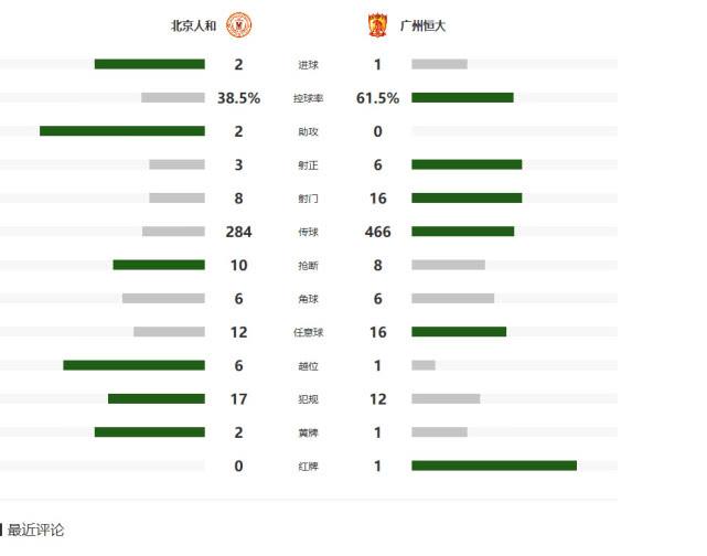 中超-恒大遭绝杀1-2负人和  全胜纪录被终结