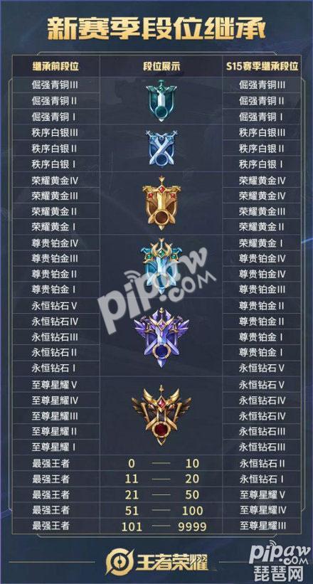 王者荣耀s15段位继承表 新赛季段位怎么继承