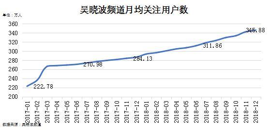 """""""吴晓波频道""""也买粉!去年花了40万元,新增近42万关注"""