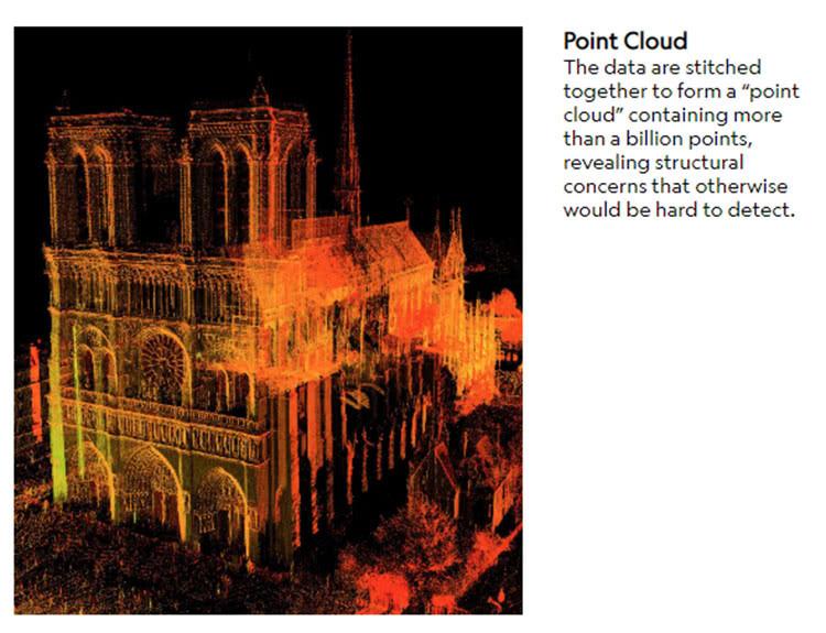 巴黎圣母院大火后如何重建?《刺客信条》和3D地图或将立下大功