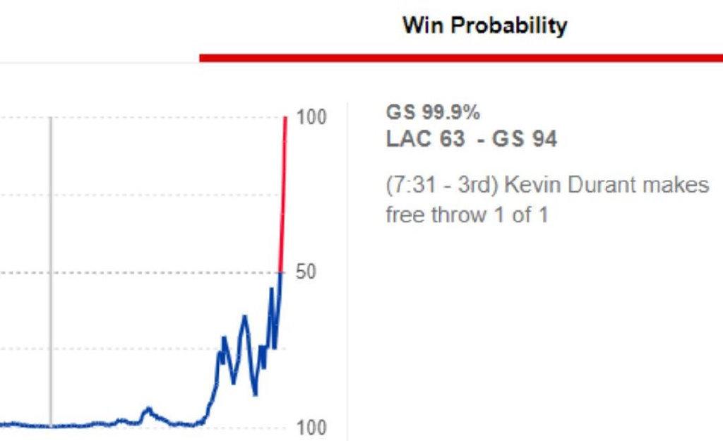 勇士遭遇31分大逆转 快船赢球概率曾为0.1%