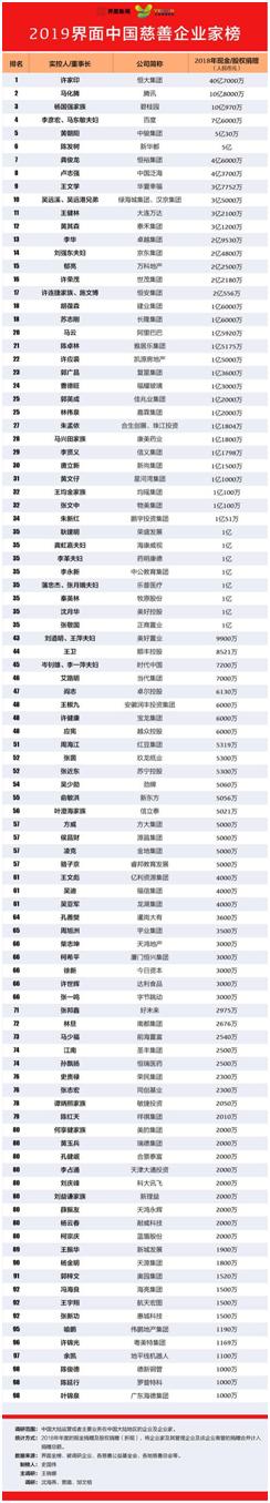 2019中国慈善企业家榜揭晓 许家印以40.7亿位居榜首