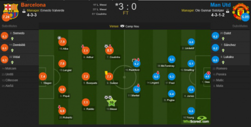 巴萨完胜曼联什么情况 梅西?#25151;?#20108;度本场评分10分