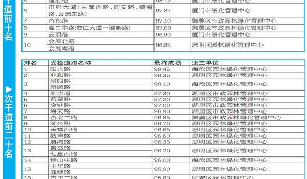 """发现1773个问题 整改率达99.6% 厦门市3月份道路绿地""""月考""""成绩出炉"""