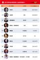 许家印纳税602亿是真的吗?2019中国慈善企业家榜单前十都有谁