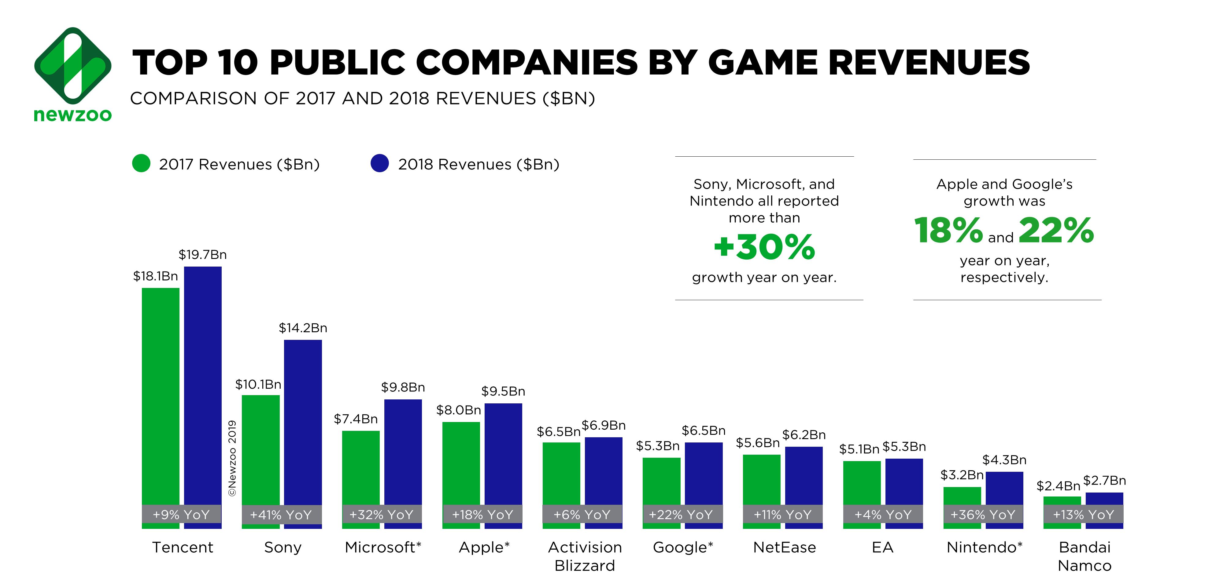 2018游戏公司收入排名公布 腾讯连续6年蝉联第一