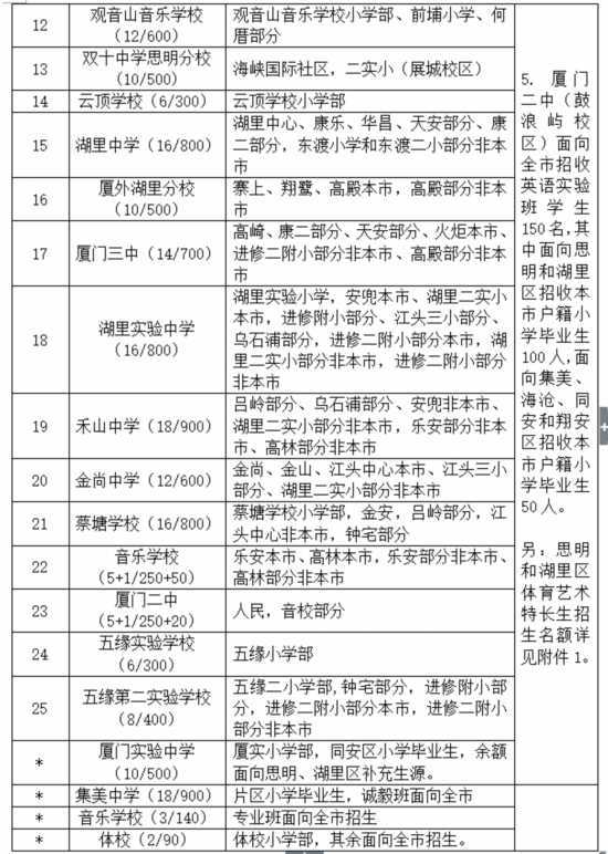 """厦门2019年""""小升初""""方案发布 今年招生政策有两个变化"""