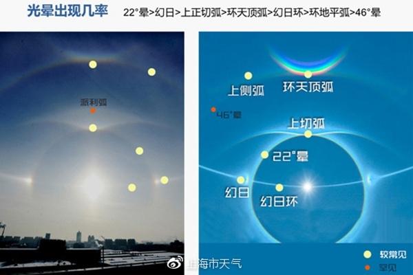 哈尔滨日晕照片曝光太美了吧!日晕是什么怎么形成的景象令人惊叹