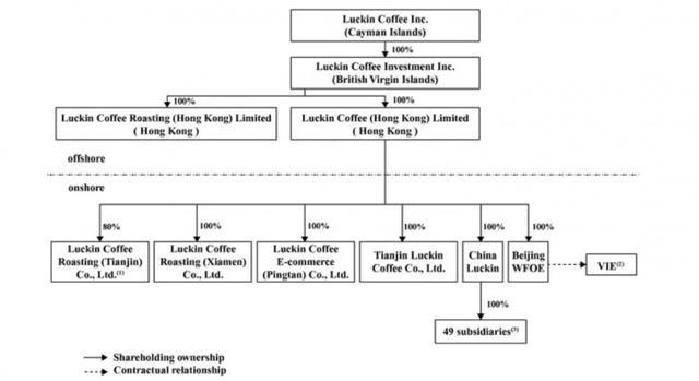 """亏掉22亿的瑞幸咖啡继续""""找钱"""":刚获得1.5亿美元融资就赴美上市"""